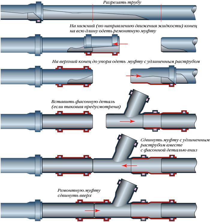 Что нужно знать о пластиковых трубах