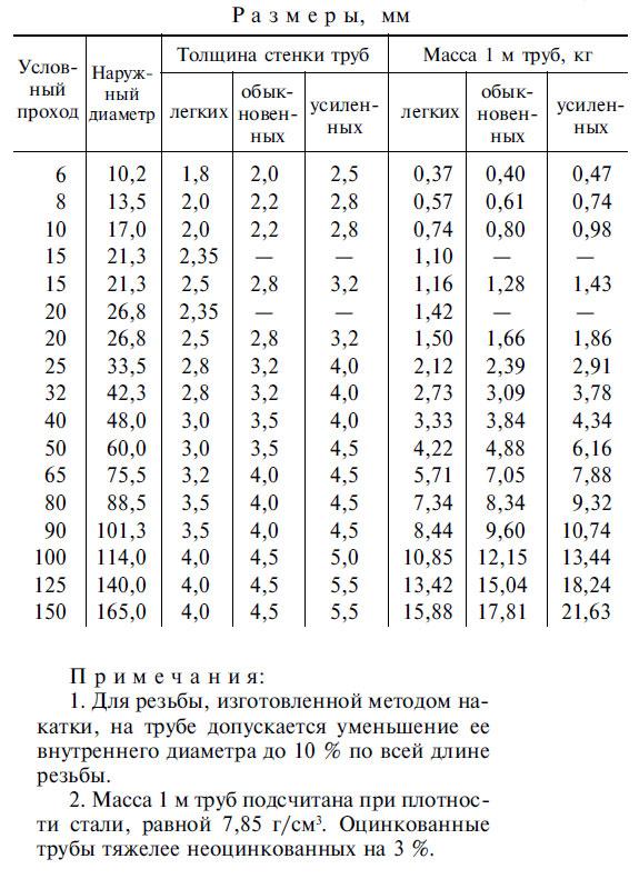 Расчет веса стальной трубы